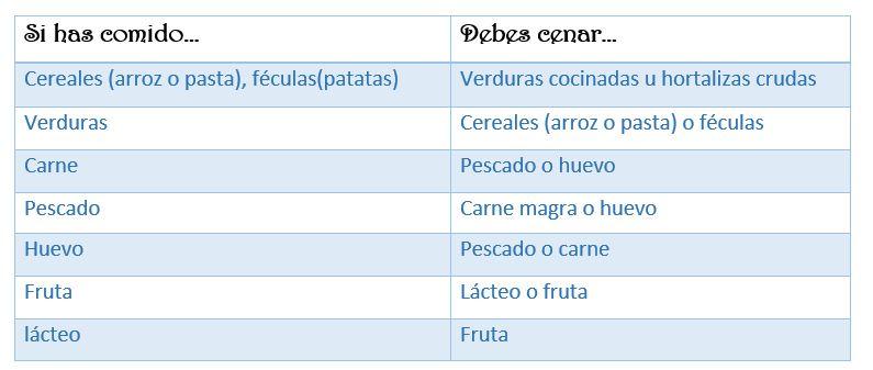 Recomendaciones nutricionales cenas. Escuela Infantil Nuestra Señora de las Victorias